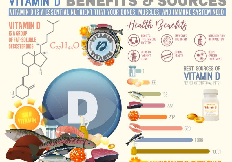 Vitamin D Testing Benefits
