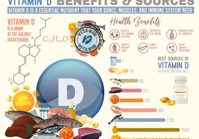 Vitamin D Testing Benefits